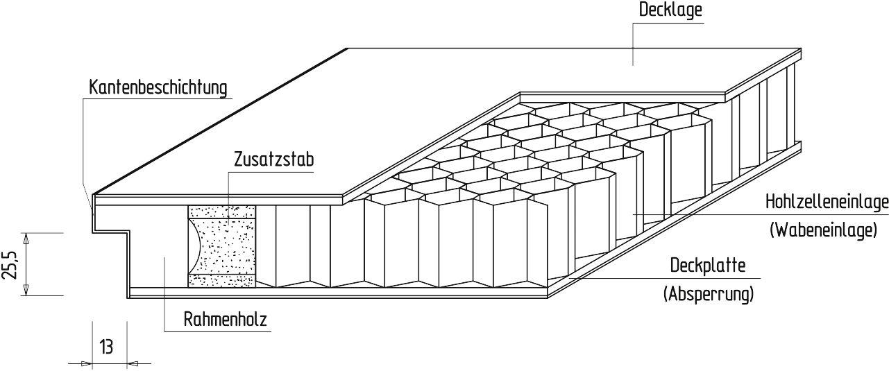 Bekannt Türen - Technik - Mittellage Prüm Tür Wabe Röhrenspan Vollspan ZH96